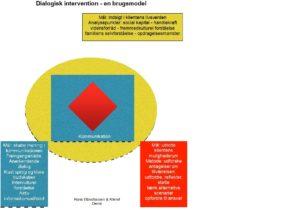 Dialogisk intervention en brugsmodel